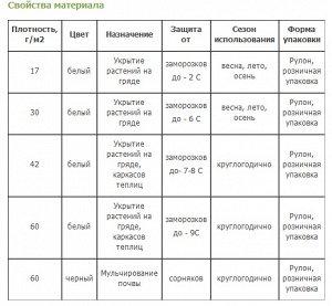 Агротекс Агротекс 30 белого цвета От заморозков, перегревов, осадков и насекомых. Предназначенные для укрытия с/x культур НА ГРЯДКАХ БЕЗ ДУГ или иных каркасов. По мере роста растения легко поднимают п