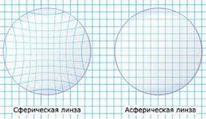 Что такое асферические линзы