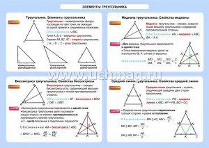 ФГОС,Геометрия. Элементы треугольника. 7-11 классы.,Таблица-плакат 420х297,(Формат А3 свернут в А5)