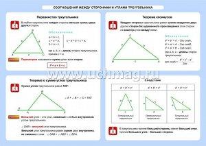 ФГОС,Геометрия. Соотношения между сторонами и углами треугольника. 7-11 классы.,Таблица-плакат 420х297,(Формат А3 свернут в А5)
