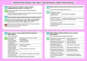 ФГОС,Русский язык. Правописание сложных слов. Имена существительные, имена прилагательные. 5-11 классы.,Таблица-плакат 420х297,(