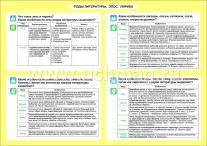 ФГОС Литература. Роды литературы. Эпос. Лирика. 5-11 классы. ,Таблица-плакат 420х297 ,(Формат А3 свернут в А5)