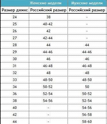 Джинсовая одежда — Таблица размеров — Одежда