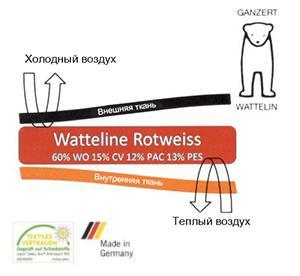 Утеплитель WATTELINE