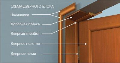 Двери от 1470 рублей! Напрямую от производителя! — ИНФОРМАЦИЯ — Двери, окна, лестницы