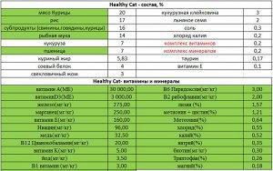 Healthy Cat (Здоровая кошка) для активных кошек всех возрастов, 5 кг