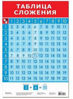 Обучающий плакат Таблица сложения