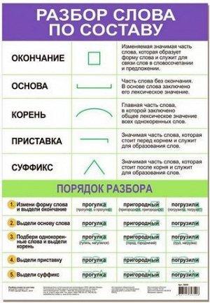 Обучающий плакат Разбор слова