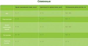 Таблица времени замачивания, проращивания
