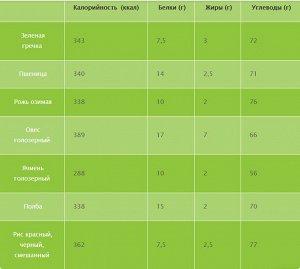 Таблица калорийности проростков
