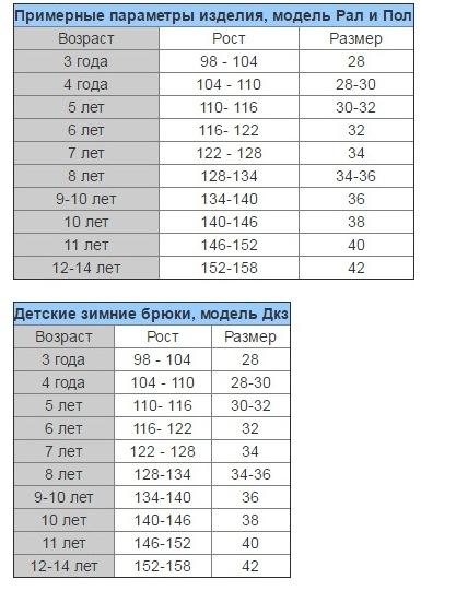 параметры модели в 12 лет